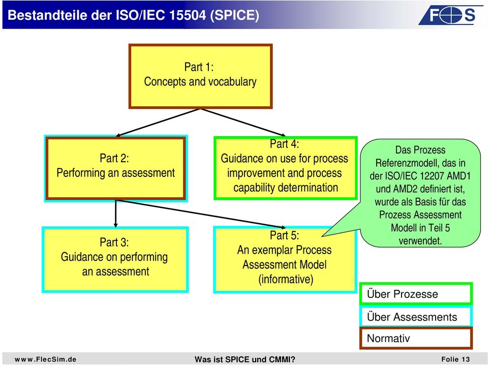 exemplar Process Assessment Model (informative) Das Prozess Referenzmodell, das in der IO/IEC 12207 AMD1 und AMD2