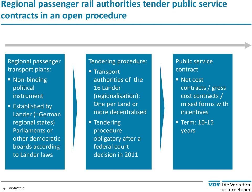 Tendering procedure: Transport authorities of the 16 Länder (regionalisation): Oneper Land or more decentralised Tendering procedure
