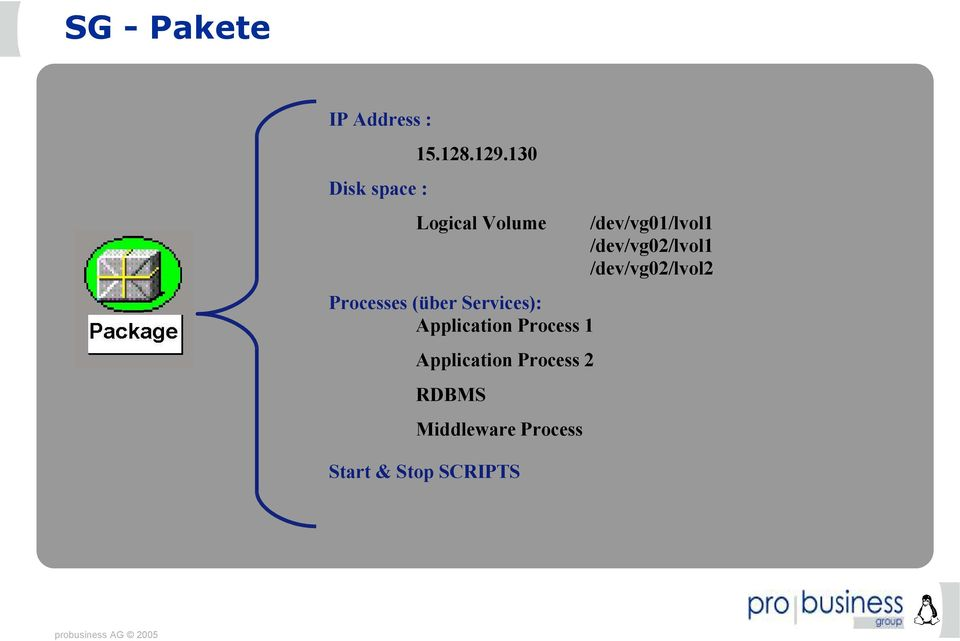 Process 1 Application Process 2 RDBMS Middleware Process