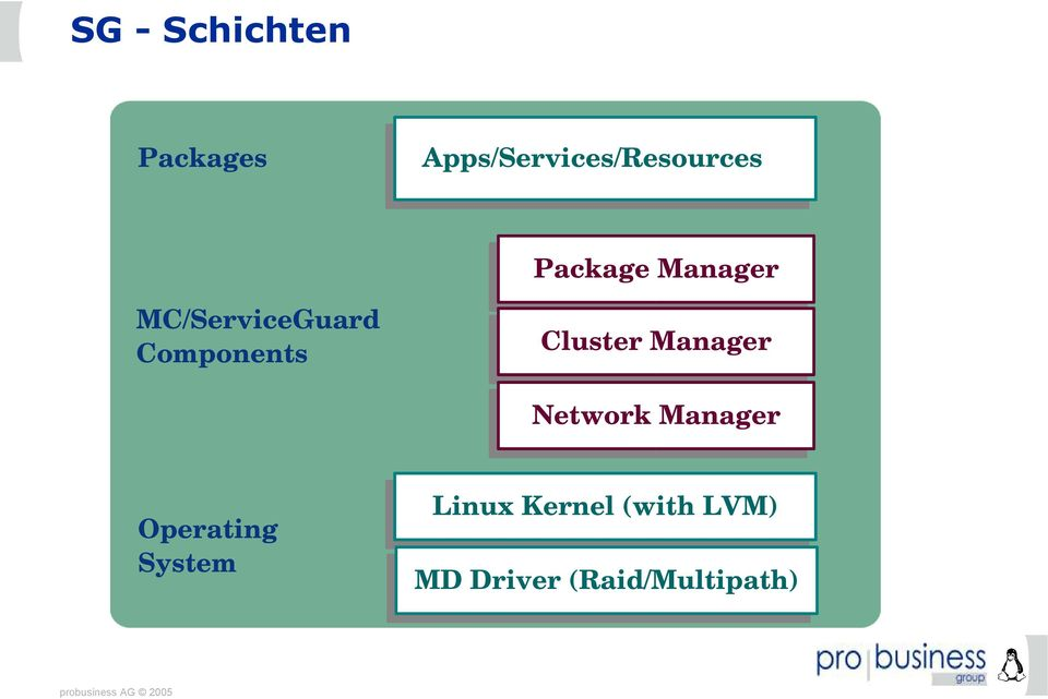 Cluster Manager Network Manager Operating