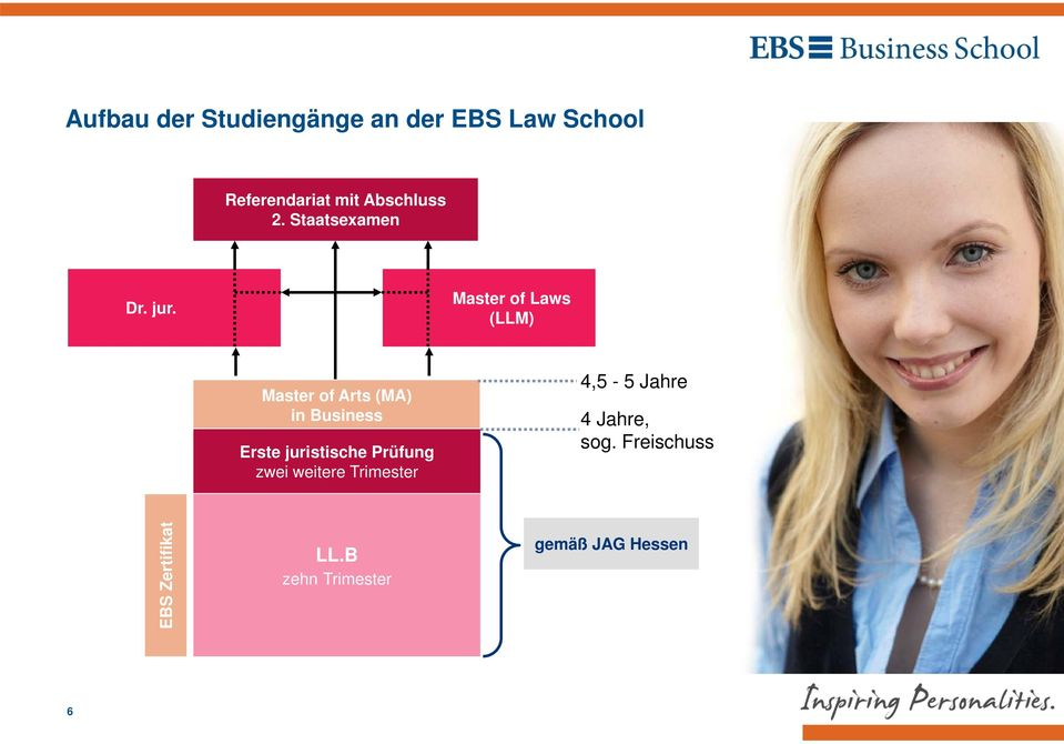 Master of Laws (LLM) Master of Arts (MA) in Business Erste juristische
