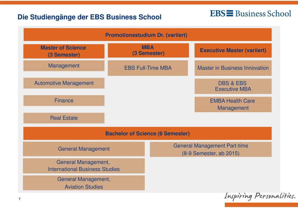 in Business Innovation Automotive Management Finance Real Estate DBS & EBS Executive MBA EMBA Health Care Management