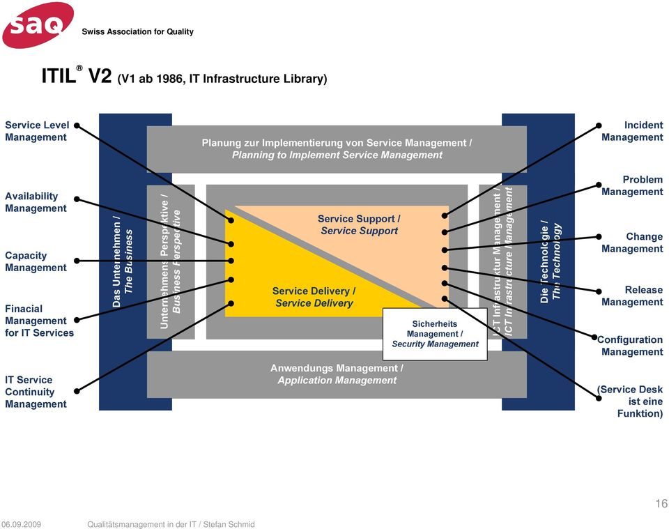 Business Perspective ICT Infrastruktur Management / ICT