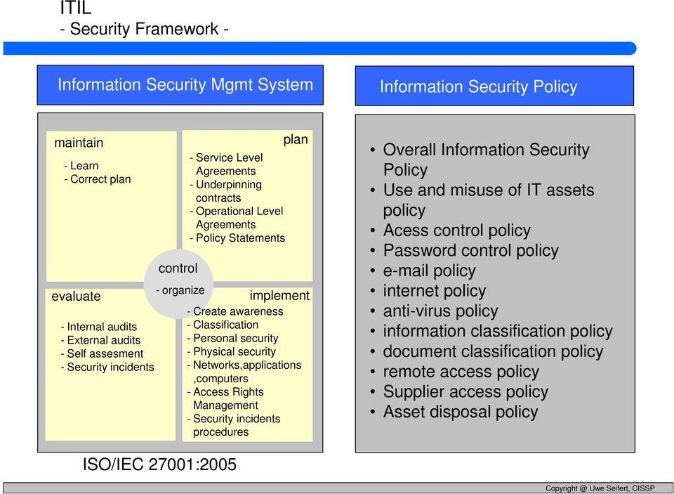 security - Physical security - Networks,applications,computers - Access Rights Management - Security incidents procedures Overall Information Security Policy Use and misuse of IT assets policy Acess