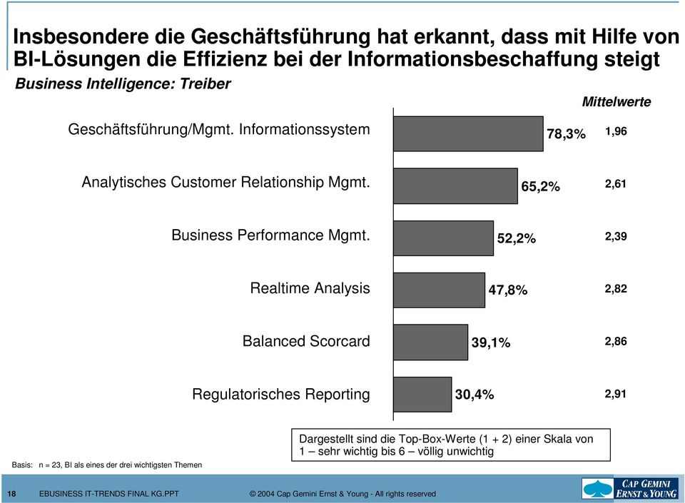 65,2% 2,61 Business Performance Mgmt.