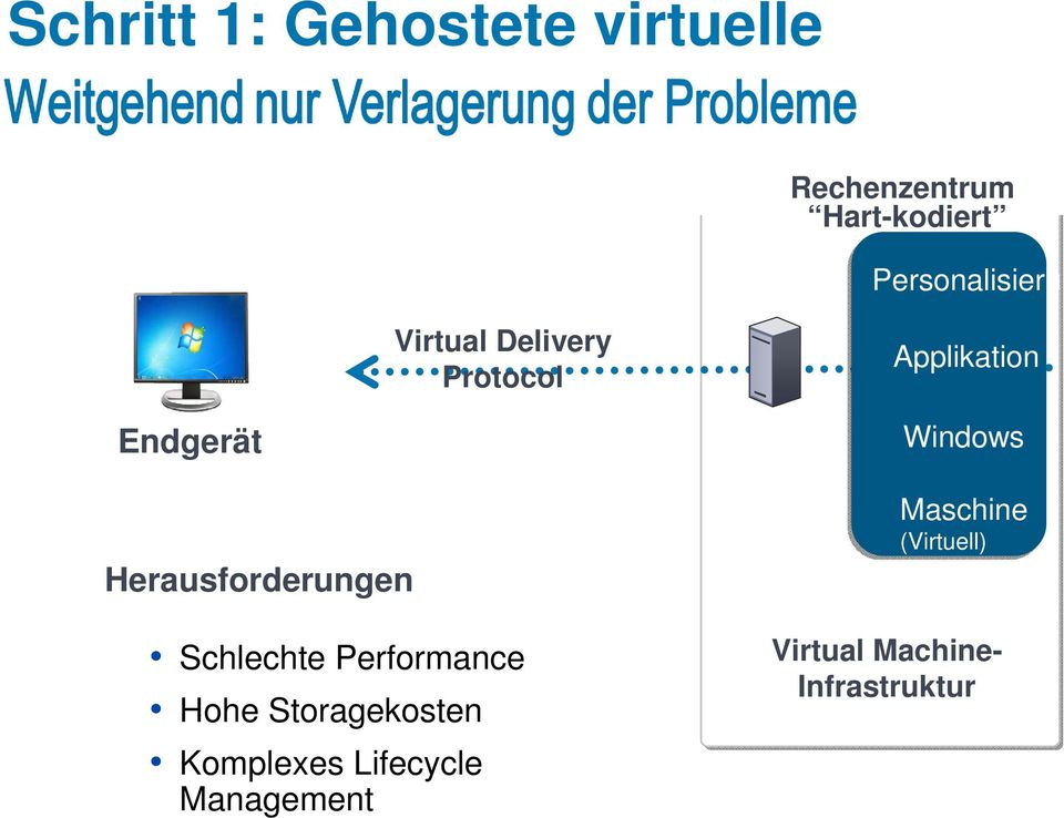 Applikation VM1 VM2 Windows Herausforderungen Schlechte Performance Hohe