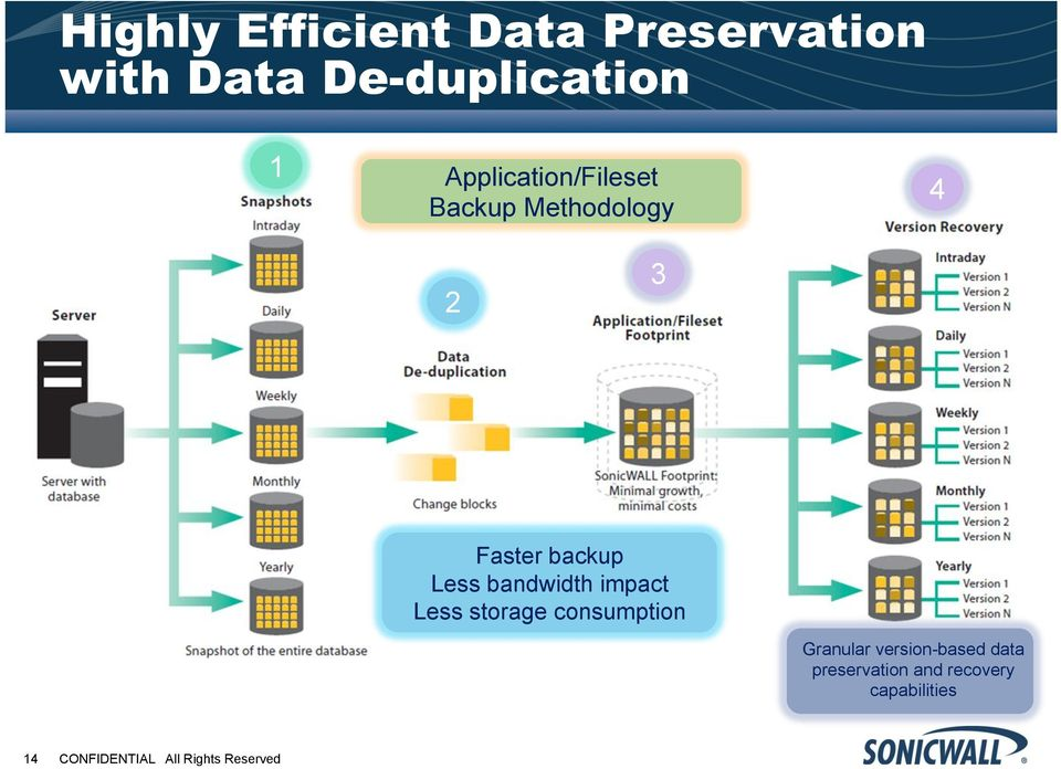 bandwidth impact Less storage consumption Granular version-based
