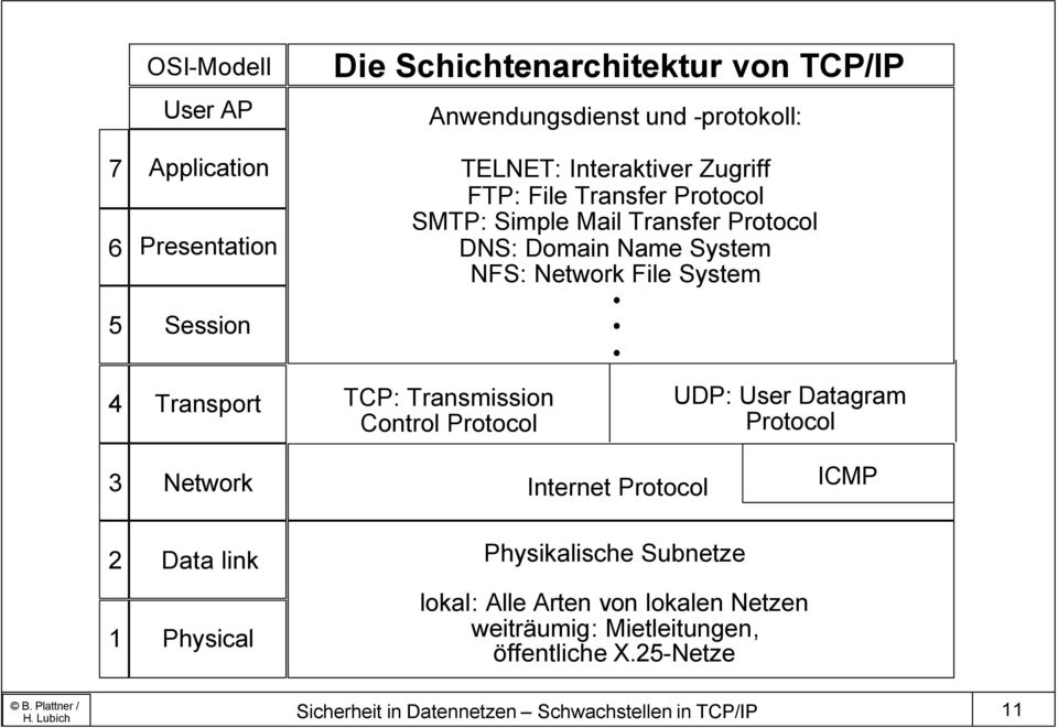 TCP: Transmission Control Protocol UDP: User Datagram Protocol 3 Network Internet Protocol ICMP 2 Data link Physikalische Subnetze 1 Physical