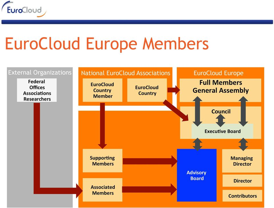 Country EuroCloud Europe FullMembers GeneralAssembly Council Execu1veBoard
