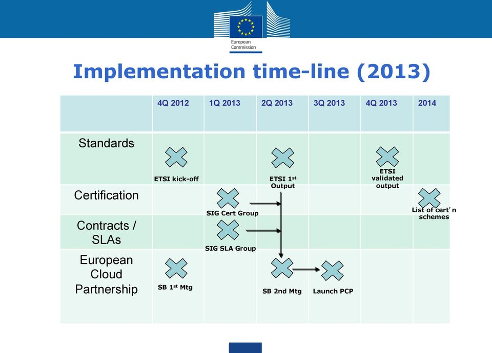 validated output Contracts / SLAs European Cloud Partnership SB 1 st