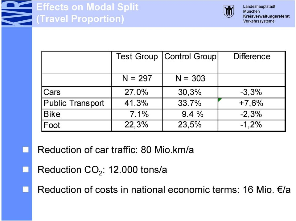 1% 9.4 % -2,3% Foot 22,3% 23,5% -1,2% Reduction of car traffic: 80 Mio.