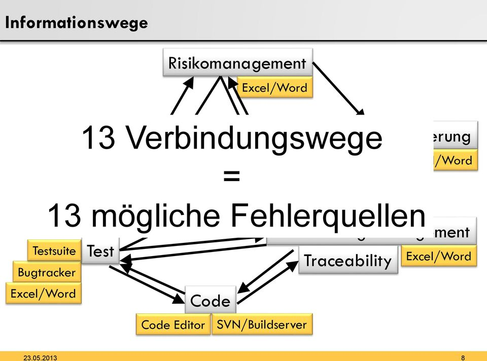 Anforderungsmanagement Traceability Code Code