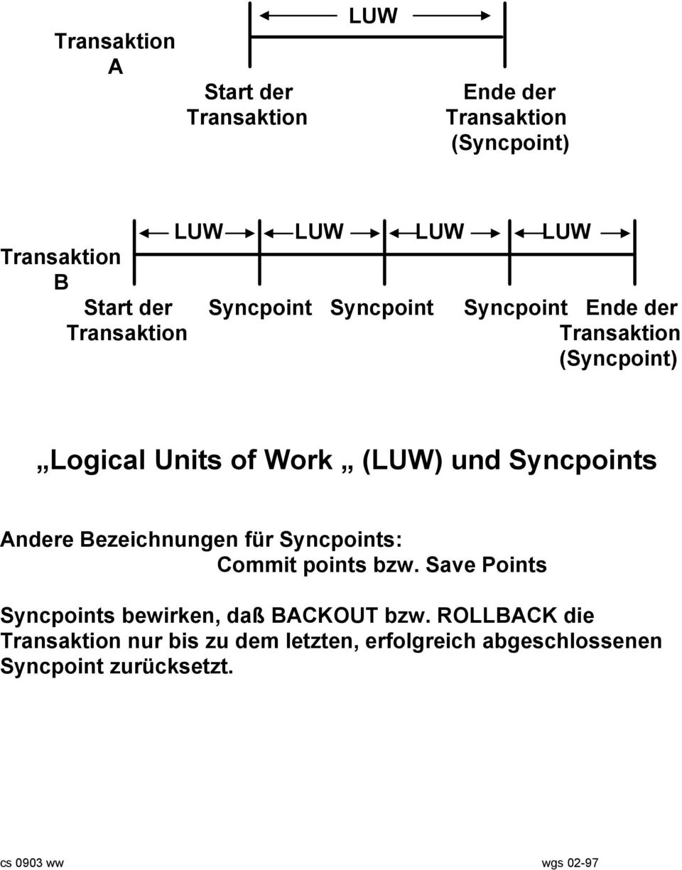 Syncpoints Andere Bezeichnungen für Syncpoints: Commit points bzw.