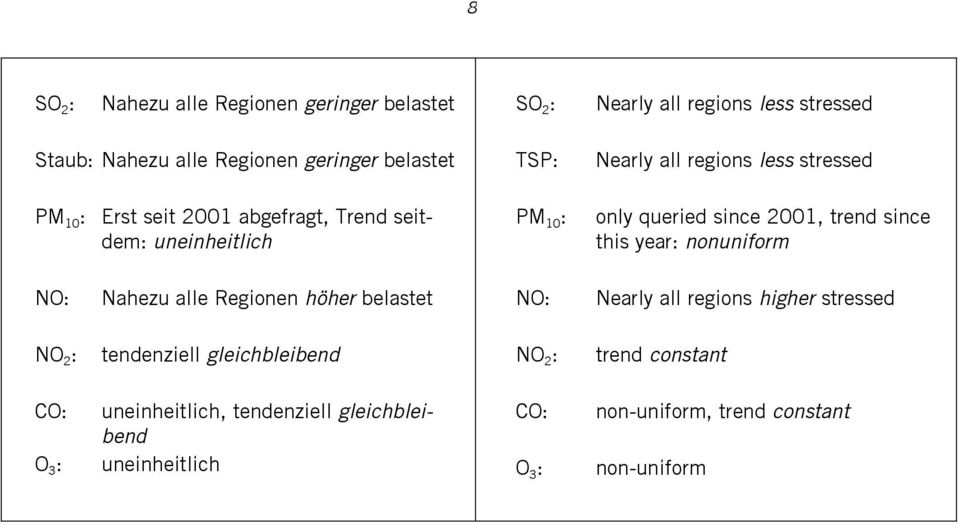 this year: nonuniform NO: Nahezu alle Regionen höher belastet NO: Nearly all regions higher stressed NO 2 : tendenziell gleichbleibend
