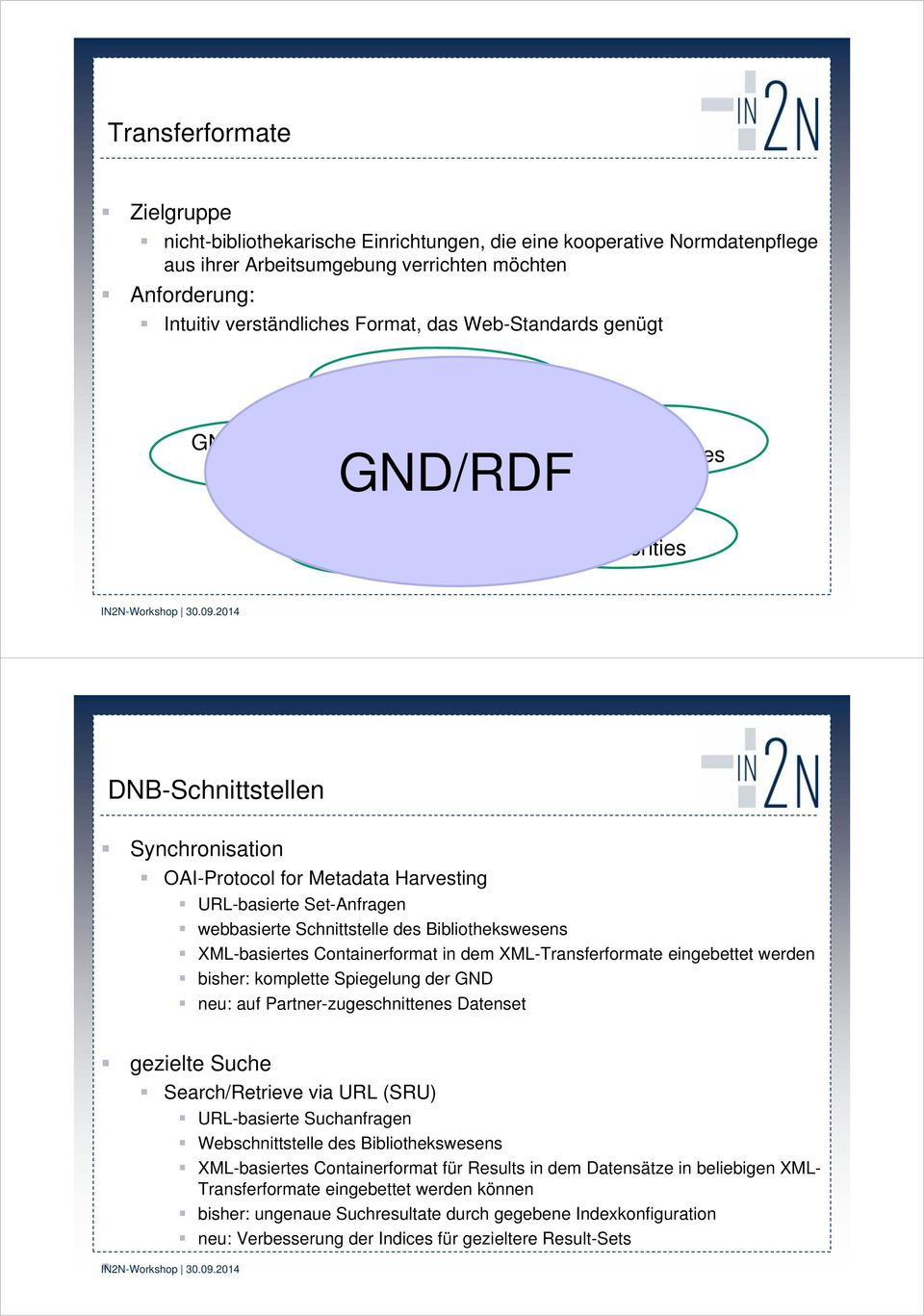 /RDF RDA Vocabularies BIBFRAME for Authorities DNB-Schnittstellen Synchronisation -Protocol for Metadata Harvesting URL-basierte Set-Anfragen webbasierte Schnittstelle des Bibliothekswesens
