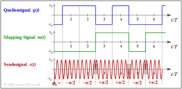 DPSK Differential Phase Shift Keying Die nebenstehende Grafik zeigt das Blockschaltbild des DPSK Modulators (Differential Phase Shift Keying).