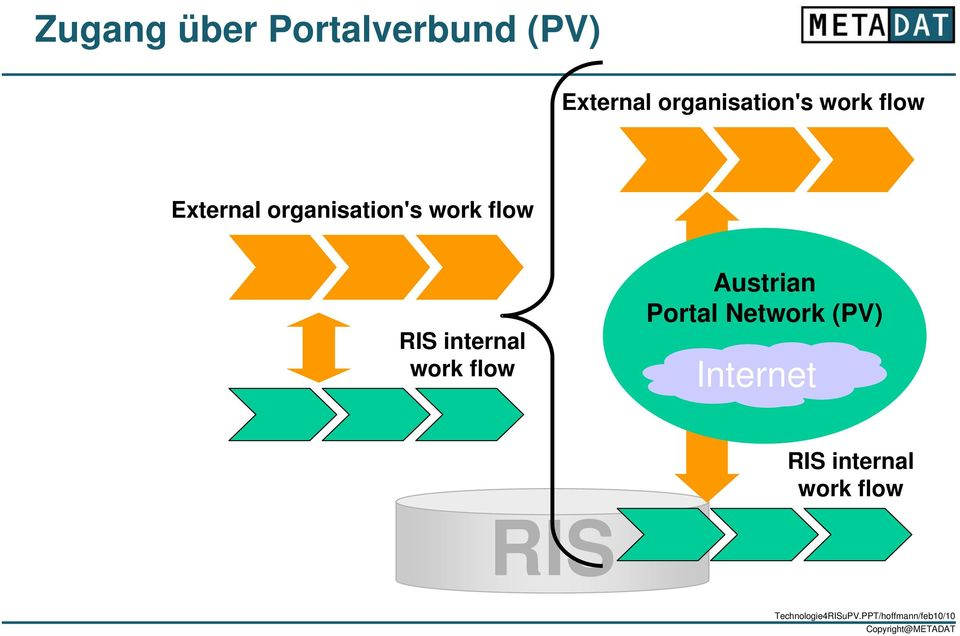 work flow Austrian Portal Network (PV) Internet RIS