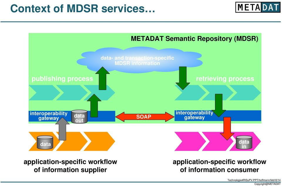 SOAP interoperability gateway data application-specific workflow of information supplier