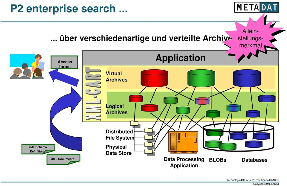 Application Allein- Alleinstellungsmerkmastellungsmerkmal Logical Archives