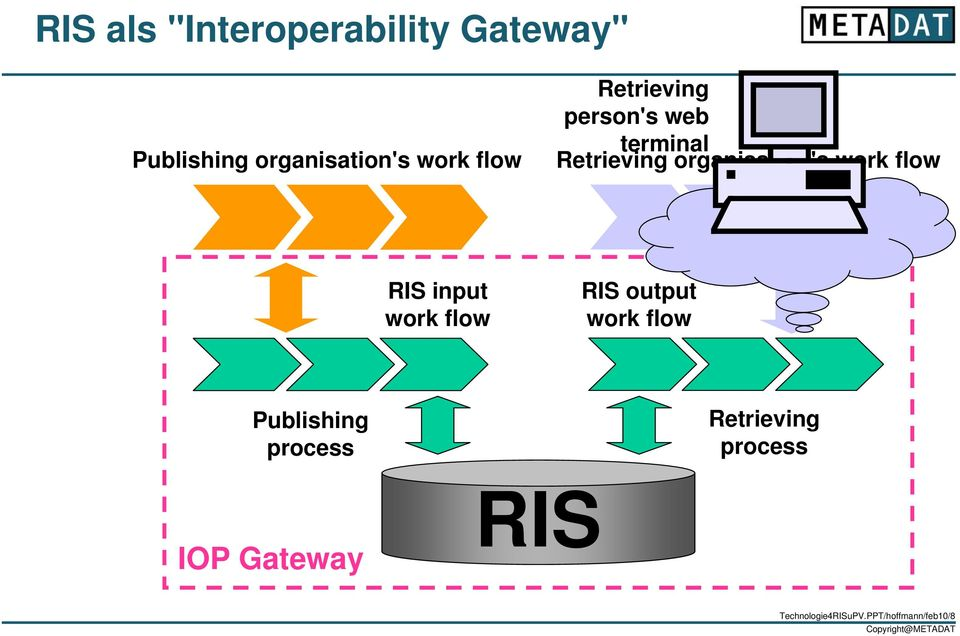 flow RIS input work flow RIS output work flow Publishing process