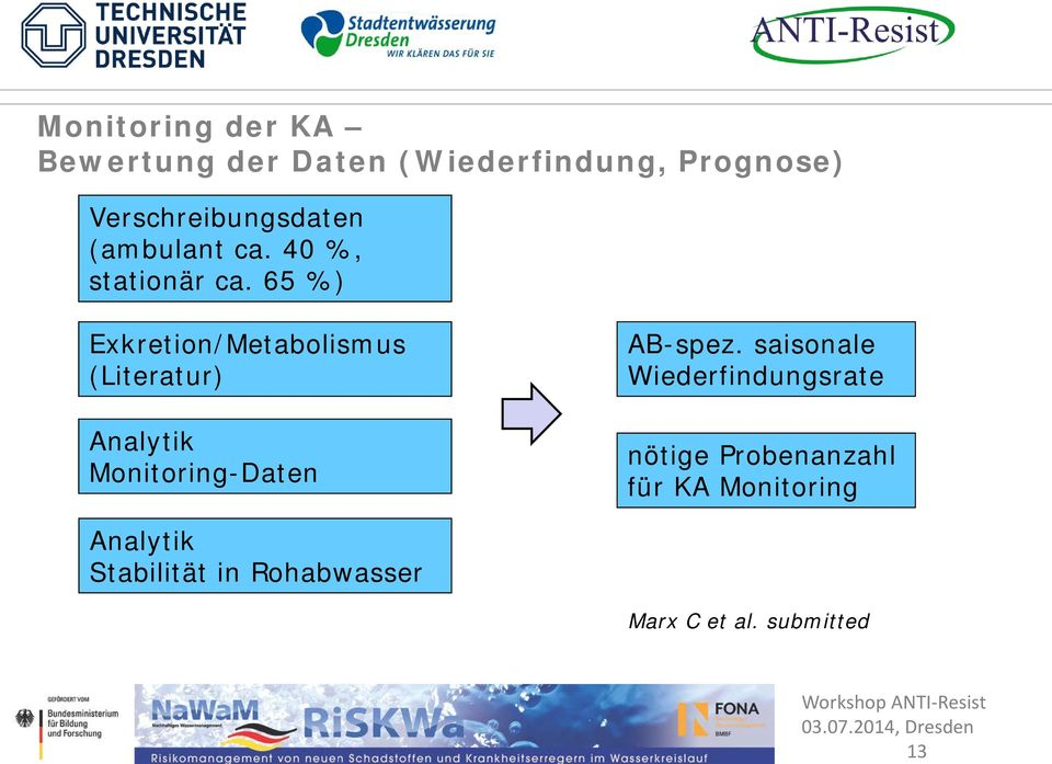 65 %) Exkretion/Metabolismus (Literatur) Analytik Monitoring-Daten AB-spez.