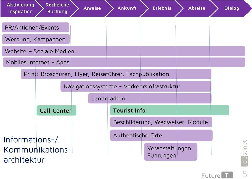 Fachpublikation Navigationssysteme - Verkehrsinfrastruktur Landmarken Call Center Tourist Info