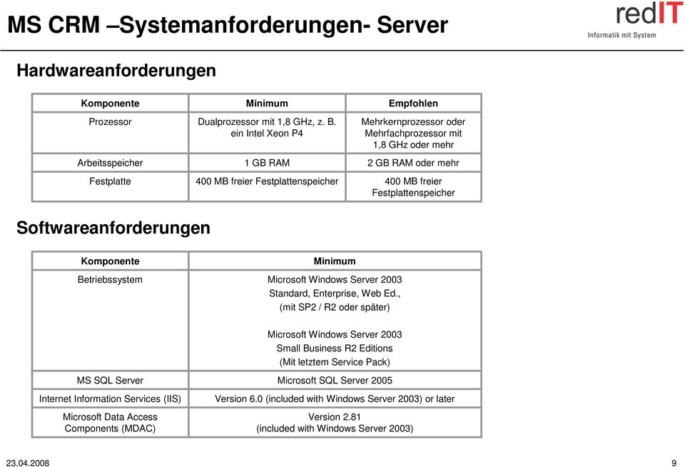 Softwareanforderungen Komponente Betriebssystem Minimum Microsoft Windows Server 2003 Standard, Enterprise, Web Ed.