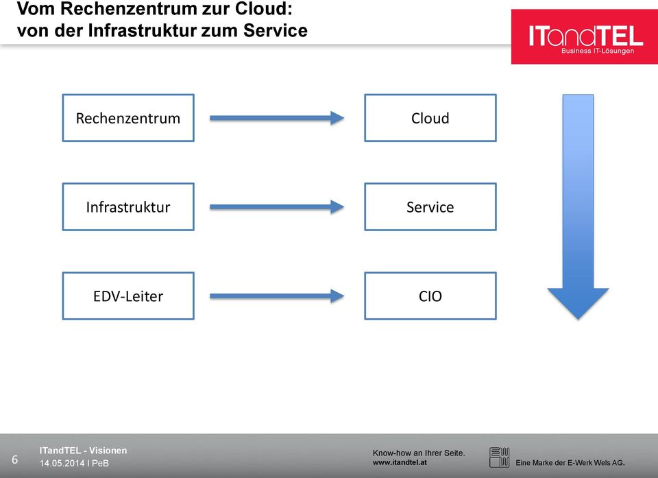 Service Rechenzentrum Cloud
