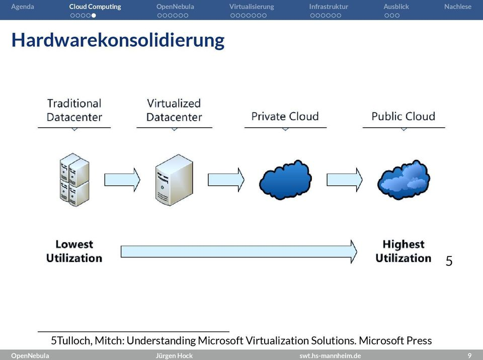 Microsoft Virtualization Solutions.