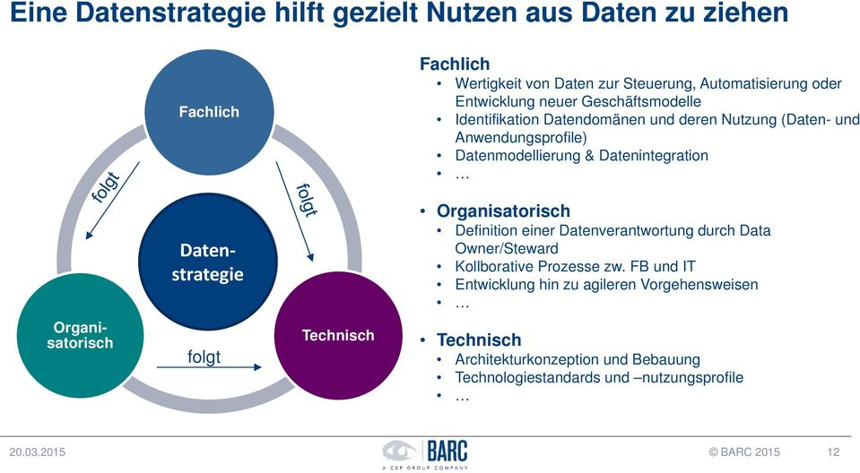 BI Strategie Organisatorisch Definition einer Datenverantwortung durch Data Owner/Steward Kollborative Prozesse zw.
