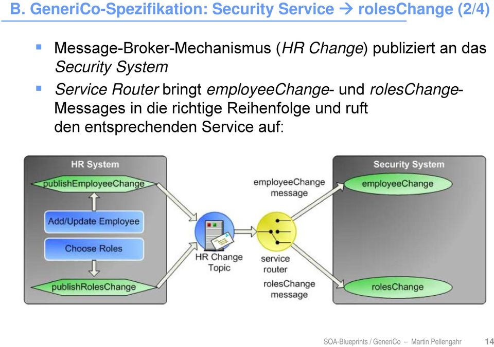 Service Router bringt employeechange- und roleschange- Messages in die