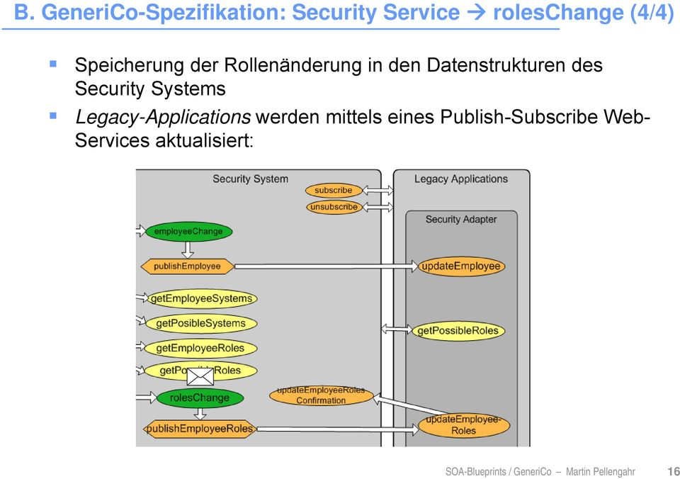 Systems Legacy-Applications werden mittels eines Publish-Subscribe