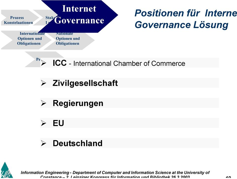 Lösung ICC - International Chamber of