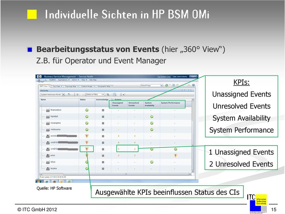 für Operator und Event Manager KPIs: Unassigned Events Unresolved Events System