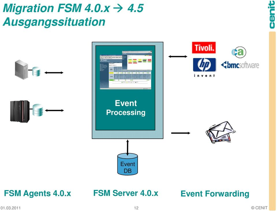 Processing DB FSM Agents 4.0.