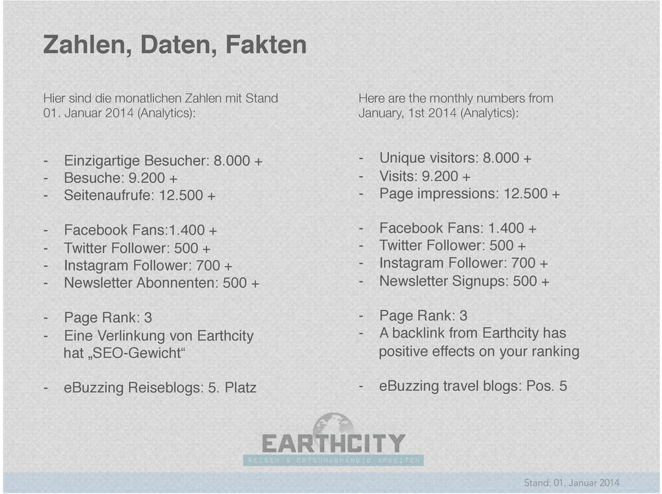 "400 +"" - Twitter Follower: 500 +"" - Instagram Follower: 700 +"" - Newsletter Abonnenten: 500 +"" - Page Rank: 3"" - Eine Verlinkung von Earthcity hat SEO-Gewicht "" - ebuzzing Reiseblogs: 5."