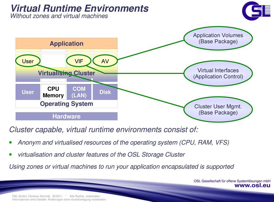 (Base Package) Cluster capable, virtual runtime environments consist of: Anonym and virtualised resources of the operating system (CPU,