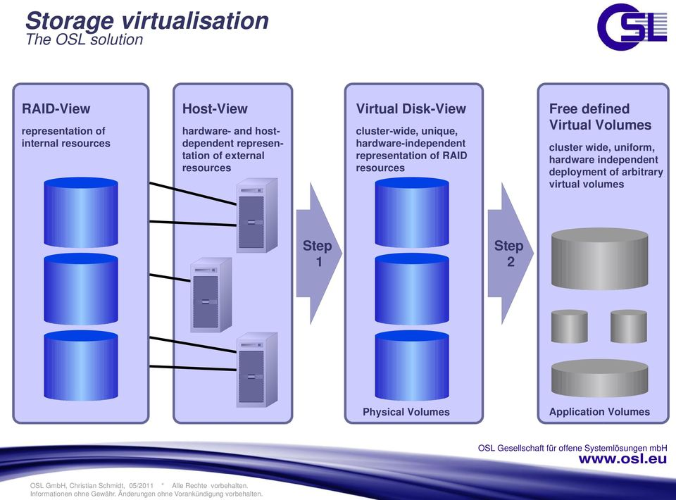hardware-independent representation of RAID resources Free defined Virtual Volumes cluster wide,