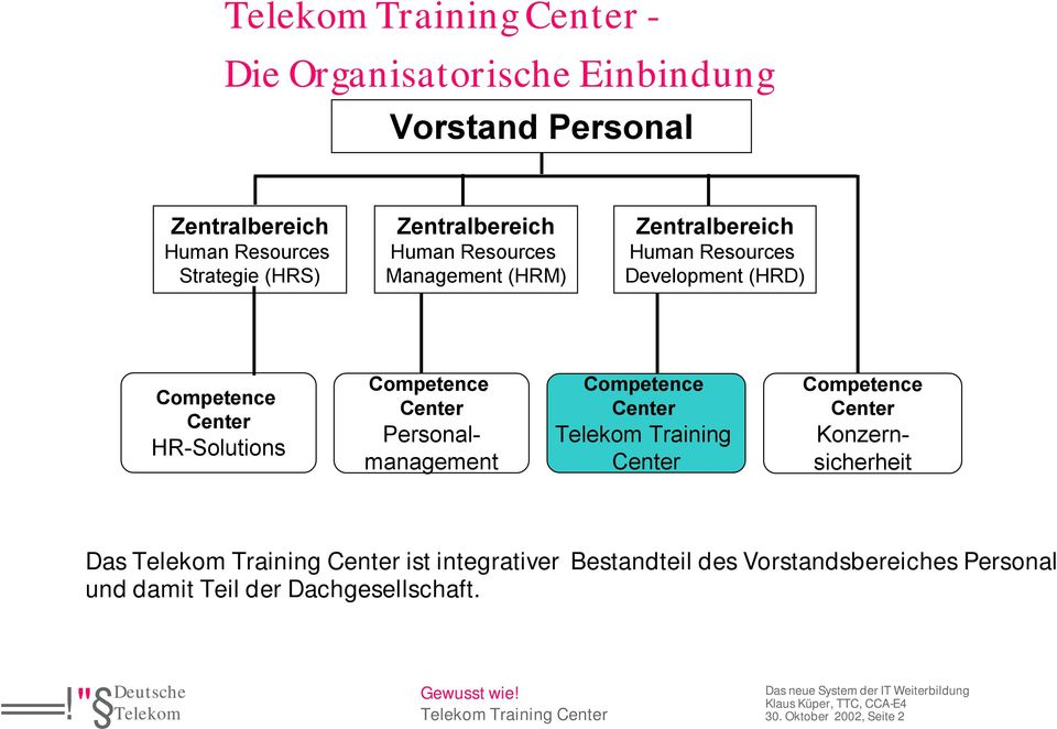 Competence Center Personalmanagement Competence Center Training Center Competence Center Konzernsicherheit Das ist