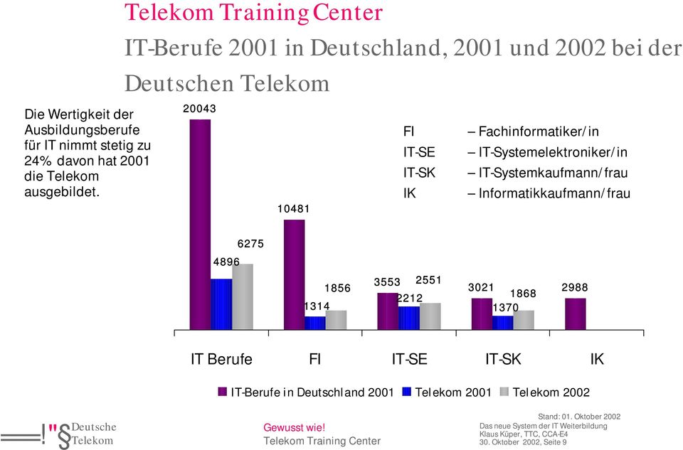 IT-Systemelektroniker/in IT-Systemkaufmann/frau Informatikkaufmann/frau 6275 4896 1856 1314 3553 2551 2212 3021
