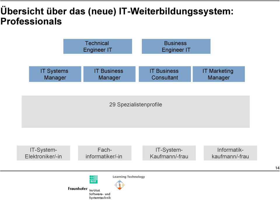 Business Consultant IT Marketing 29 Spezialistenprofile IT-System-