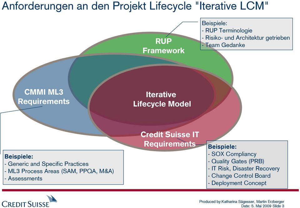 Specific Practices - ML3 Process Areas (SAM, PPQA, M&A) - Assessments Credit Suisse IT Requirements Beispiele: - SOX