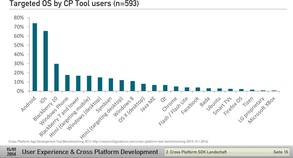 Development Tool Benchmarking 2013, http://research2guidance.