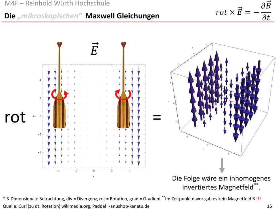 * 3-Dimensionale Betrachtung, div = Divergenz, rot = Rotation, grad = Gradient