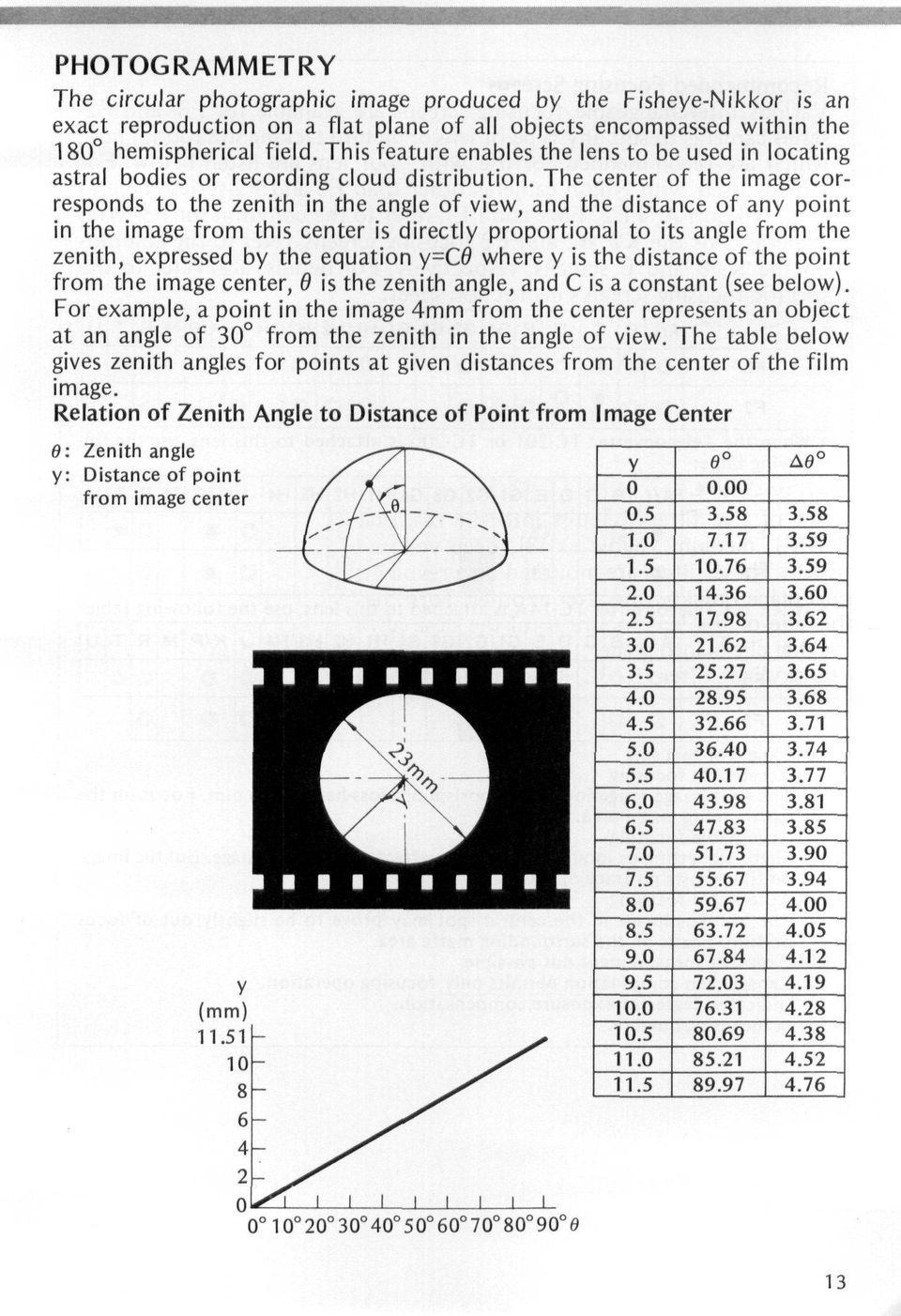 The center of the image corresponds to the zenith in the angle of view, and the distance of any point in the image from this center is directly proportional to its angle from the zenith, expressed by