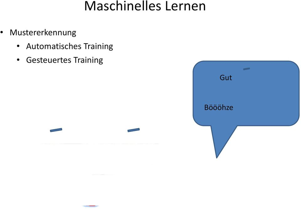 Gesteuertes Training