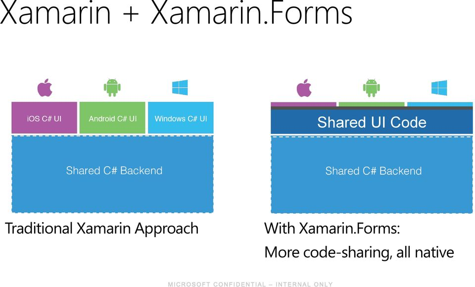 Traditional Xamarin Approach