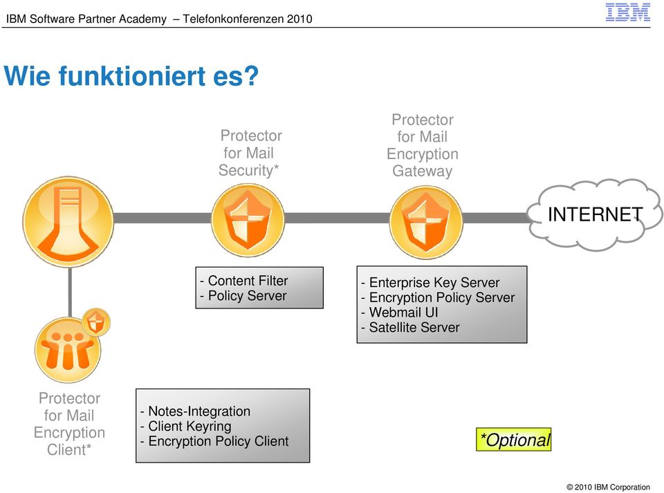 Content Filter - Policy Server - Enterprise Key Server - Encryption Policy