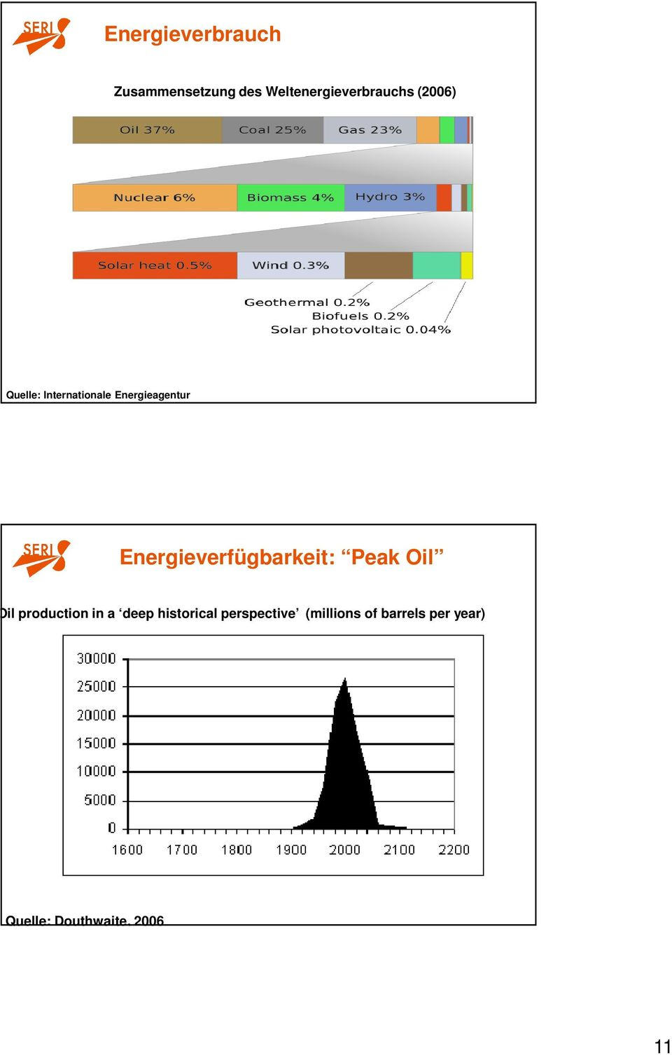 Energieverfügbarkeit: Peak Oil Oil production in a deep