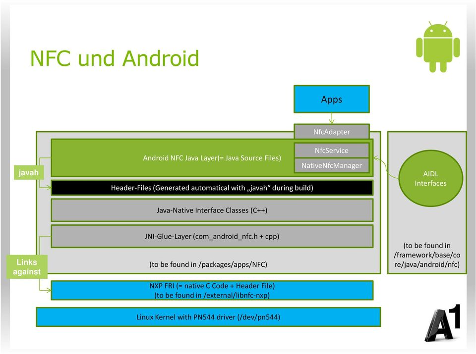 against JNI-Glue-Layer (com_android_nfc.
